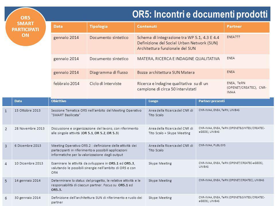 27 OR5: Incontri e documenti prodotti OR5 SMART PARTICIPATI ON DataObiettivoLuogoPartner presenti 1 15 Ottobre 2013Sessione Tematica OR5 nell'ambito d