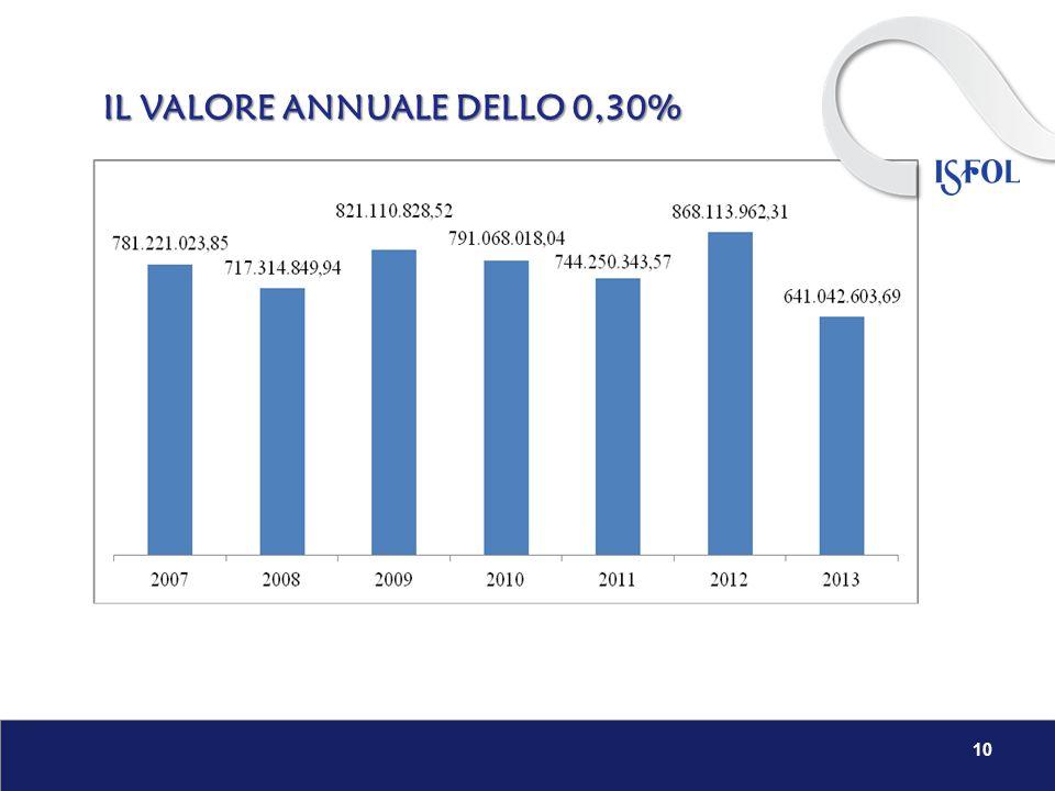 IL VALORE ANNUALE DELLO 0,30% 10
