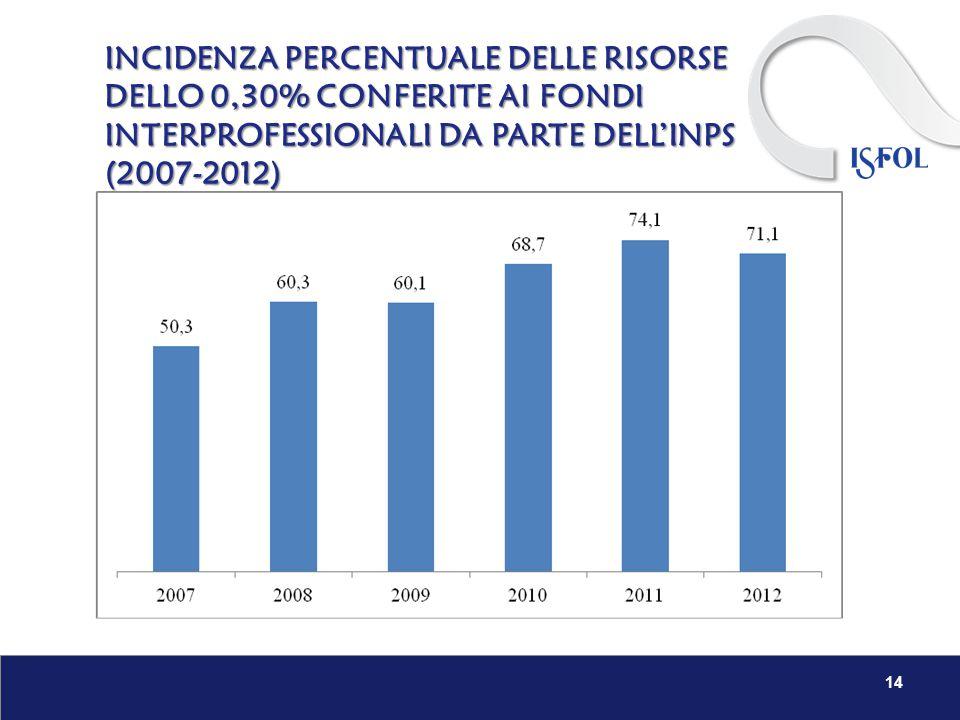 INCIDENZA PERCENTUALE DELLE RISORSE DELLO 0,30% CONFERITE AI FONDI INTERPROFESSIONALI DA PARTE DELL'INPS (2007-2012) 14