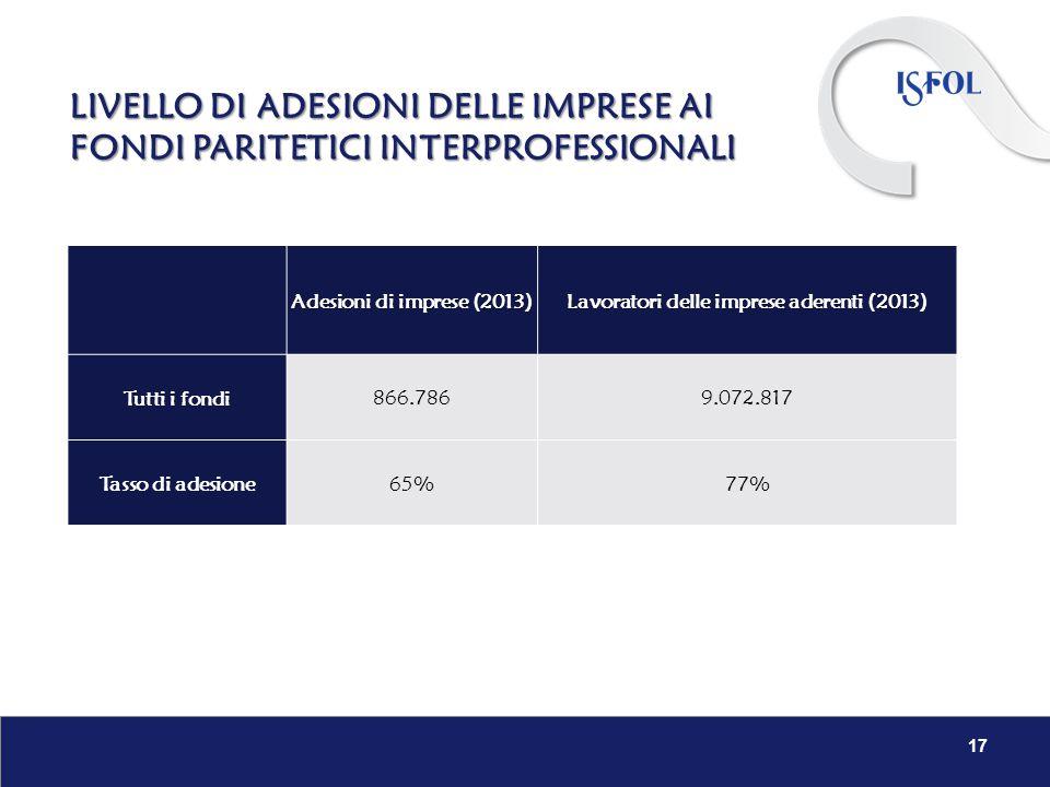 LIVELLO DI ADESIONI DELLE IMPRESE AI FONDI PARITETICI INTERPROFESSIONALI 17 Adesioni di imprese (2013) Lavoratori delle imprese aderenti (2013) Tutti