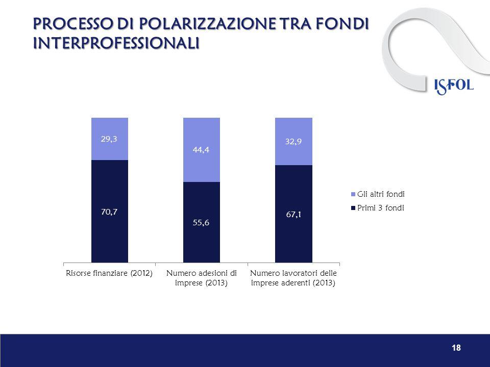 PROCESSO DI POLARIZZAZIONE TRA FONDI INTERPROFESSIONALI 18
