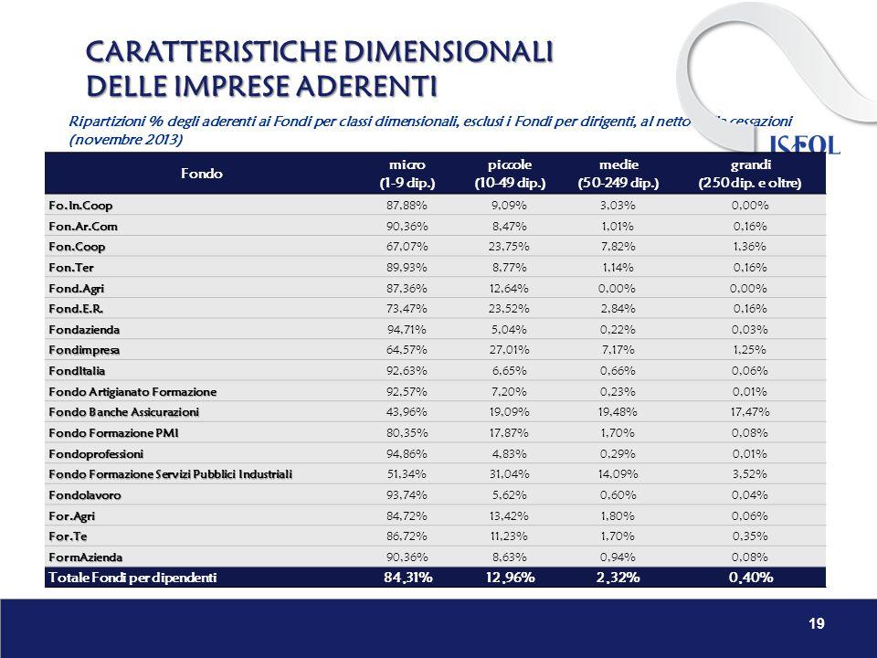 CARATTERISTICHE DIMENSIONALI DELLE IMPRESE ADERENTI 19 Fondo micro (1-9 dip.) piccole (10-49 dip.) medie (50-249 dip.) grandi (250 dip. e oltre)Fo.In.