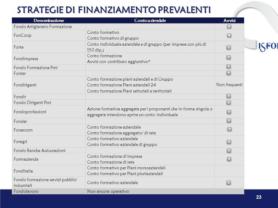 STRATEGIE DI FINANZIAMENTO PREVALENTI 23 DenominazioneConto aziendaleAvvisi Fondo Artigianato Formazione FonCoop Conto formativo Conto formativo di gr
