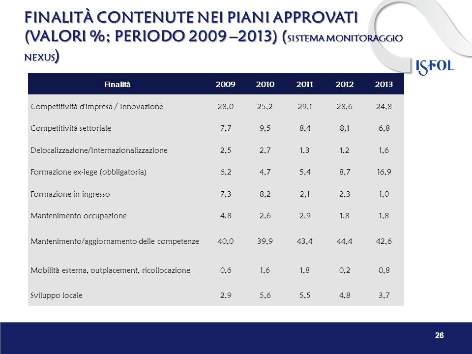 26 Finalità20092010201120122013 Competitività d'impresa / Innovazione28,025,229,128,624,8 Competitività settoriale7,79,58,48,16,8 Delocalizzazione/Int