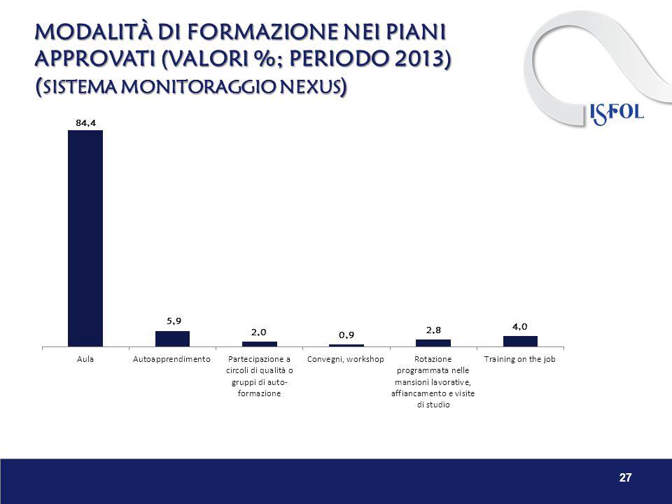 MODALITÀ DI FORMAZIONE NEI PIANI APPROVATI (VALORI %; PERIODO 2013) ( SISTEMA MONITORAGGIO NEXUS ) 27