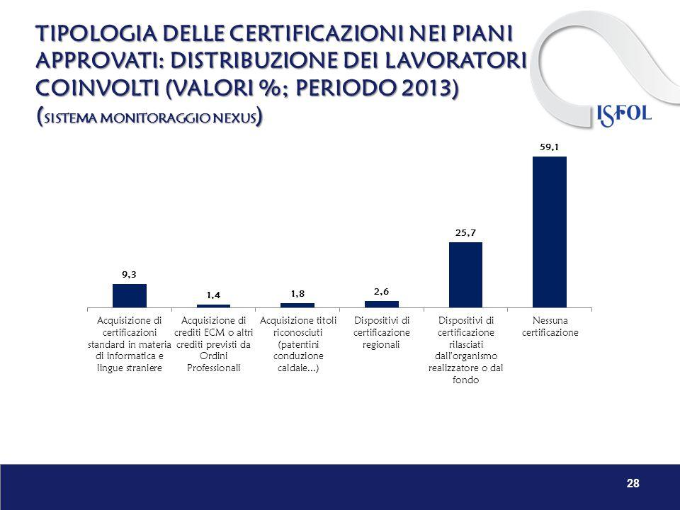28 TIPOLOGIA DELLE CERTIFICAZIONI NEI PIANI APPROVATI: DISTRIBUZIONE DEI LAVORATORI COINVOLTI (VALORI %; PERIODO 2013) ( SISTEMA MONITORAGGIO NEXUS )
