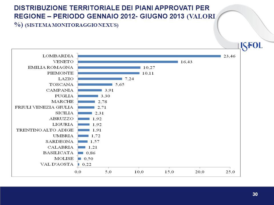 DISTRIBUZIONE TERRITORIALE DEI PIANI APPROVATI PER REGIONE – PERIODO GENNAIO 2012- GIUGNO 2013 (VALORI %) (SISTEMA MONITORAGGIO NEXUS) 30