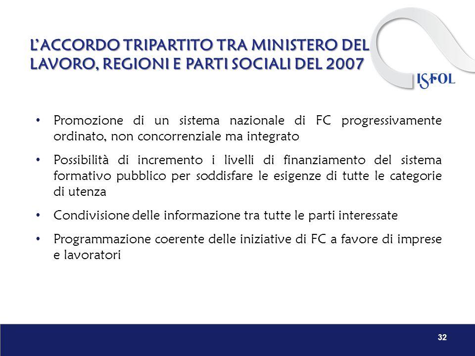 L'ACCORDO TRIPARTITO TRA MINISTERO DEL LAVORO, REGIONI E PARTI SOCIALI DEL 2007 32 Promozione di un sistema nazionale di FC progressivamente ordinato,