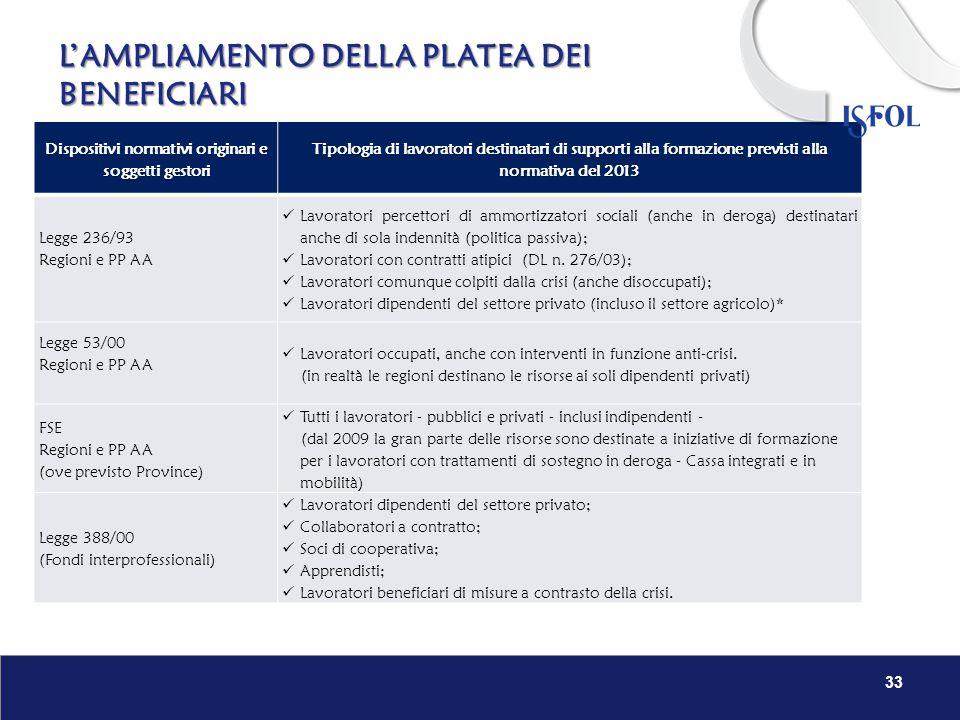 Dispositivi normativi originari e soggetti gestori Tipologia di lavoratori destinatari di supporti alla formazione previsti alla normativa del 2013 Le