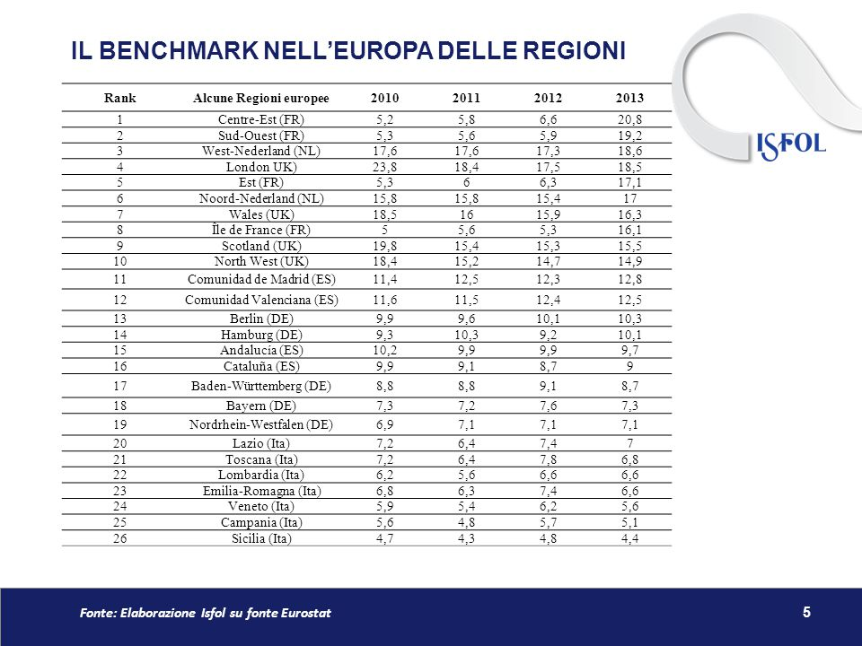 IL BENCHMARK NELL'EUROPA DELLE REGIONI 5 RankAlcune Regioni europee2010201120122013 1Centre-Est (FR)5,25,86,620,8 2Sud-Ouest (FR)5,35,65,919,2 3West-Nederland (NL)17,6 17,318,6 4London UK)23,818,417,518,5 5Est (FR)5,366,317,1 6Noord-Nederland (NL)15,8 15,417 7Wales (UK)18,51615,916,3 8Île de France (FR)55,65,316,1 9Scotland (UK)19,815,415,315,5 10North West (UK)18,415,214,714,9 11Comunidad de Madrid (ES)11,412,512,312,8 12Comunidad Valenciana (ES)11,611,512,412,5 13Berlin (DE)9,99,610,110,3 14Hamburg (DE)9,310,39,210,1 15Andalucía (ES)10,29,9 9,7 16Cataluña (ES)9,99,18,79 17Baden-Württemberg (DE)8,8 9,18,7 18Bayern (DE)7,37,27,67,3 19Nordrhein-Westfalen (DE)6,97,1 20Lazio (Ita)7,26,47,47 21Toscana (Ita)7,26,47,86,8 22Lombardia (Ita)6,25,66,6 23Emilia-Romagna (Ita)6,86,37,46,6 24Veneto (Ita)5,95,46,25,6 25Campania (Ita)5,64,85,75,1 26Sicilia (Ita)4,74,34,84,4 Fonte: Elaborazione Isfol su fonte Eurostat