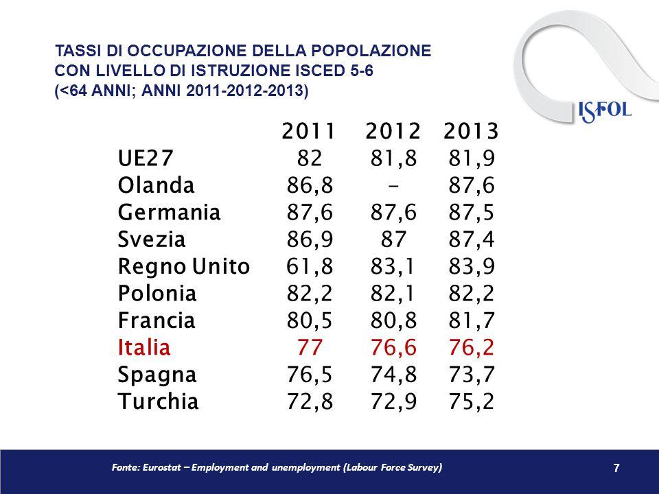 TASSI DI OCCUPAZIONE DELLA POPOLAZIONE CON LIVELLO DI ISTRUZIONE ISCED 5-6 (<64 ANNI; ANNI 2011-2012-2013) 7 201120122013 UE278281,881,9 Olanda86,8-87