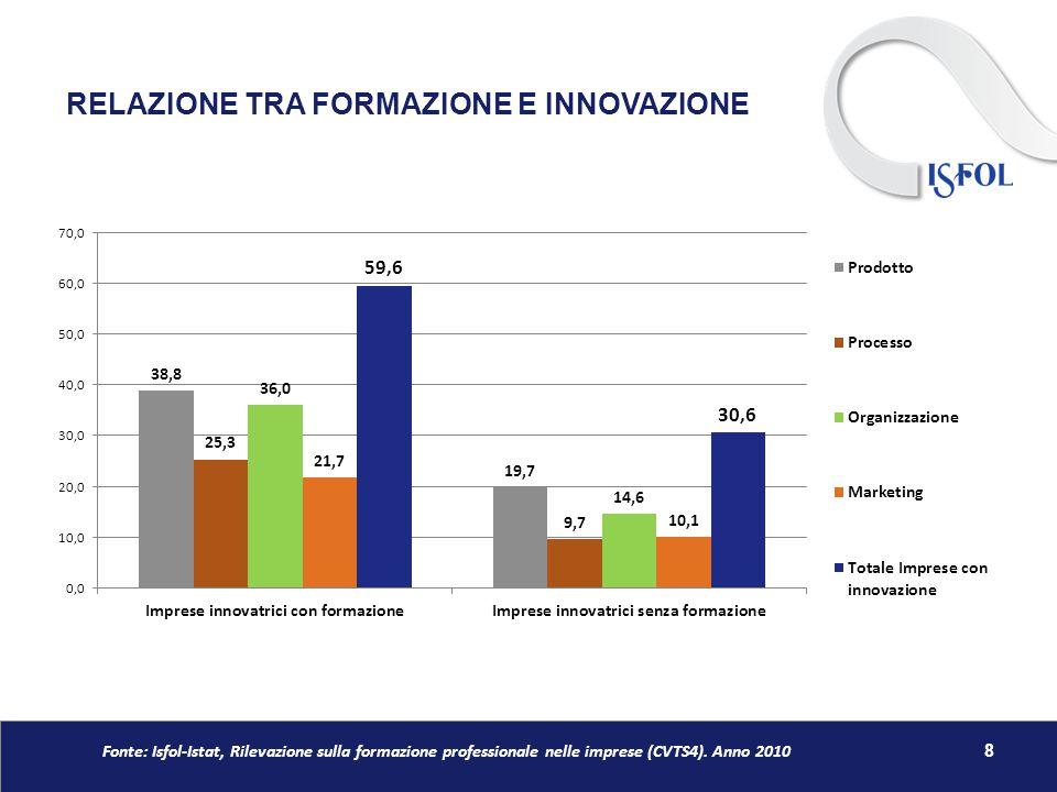 RELAZIONE TRA FORMAZIONE E INNOVAZIONE 8 Fonte: Isfol-Istat, Rilevazione sulla formazione professionale nelle imprese (CVTS4). Anno 2010