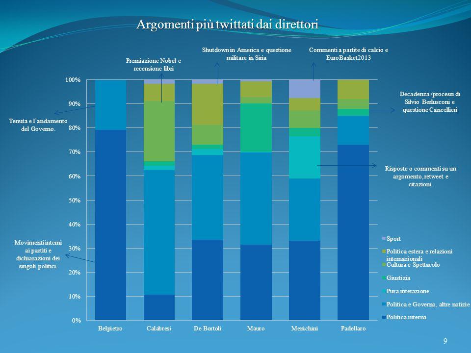 9 Argomenti più twittati dai direttori Movimenti interni ai partiti e dichiarazioni dei singoli politici.