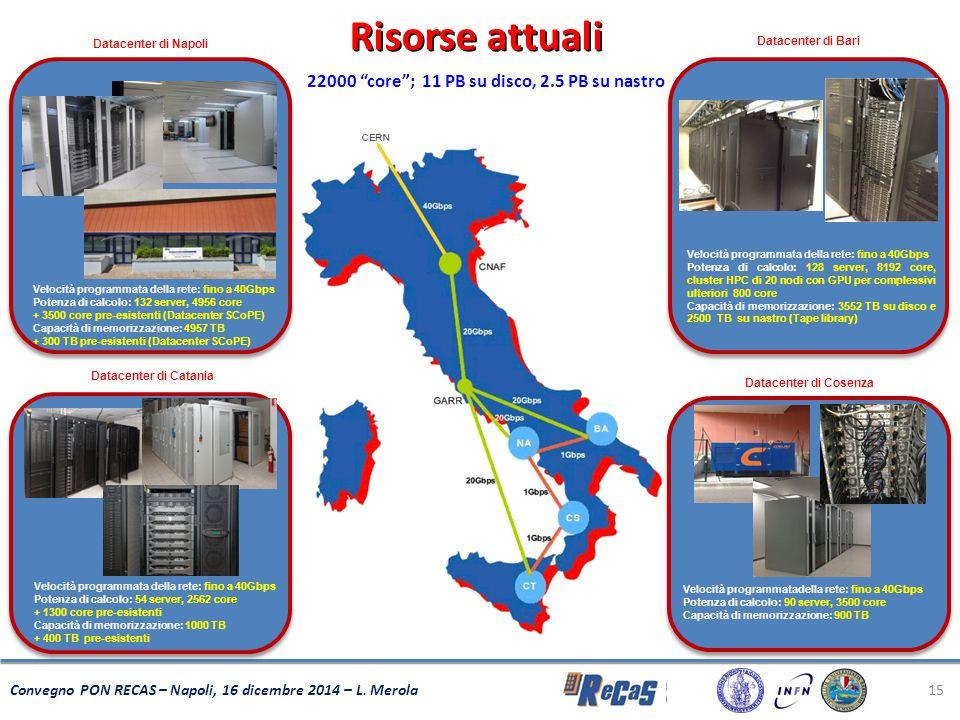 15 Convegno PON RECAS – Napoli, 16 dicembre 2014 – L. Merola Velocità programmata della rete: fino a 40Gbps Potenza di calcolo: 128 server, 8192 core,