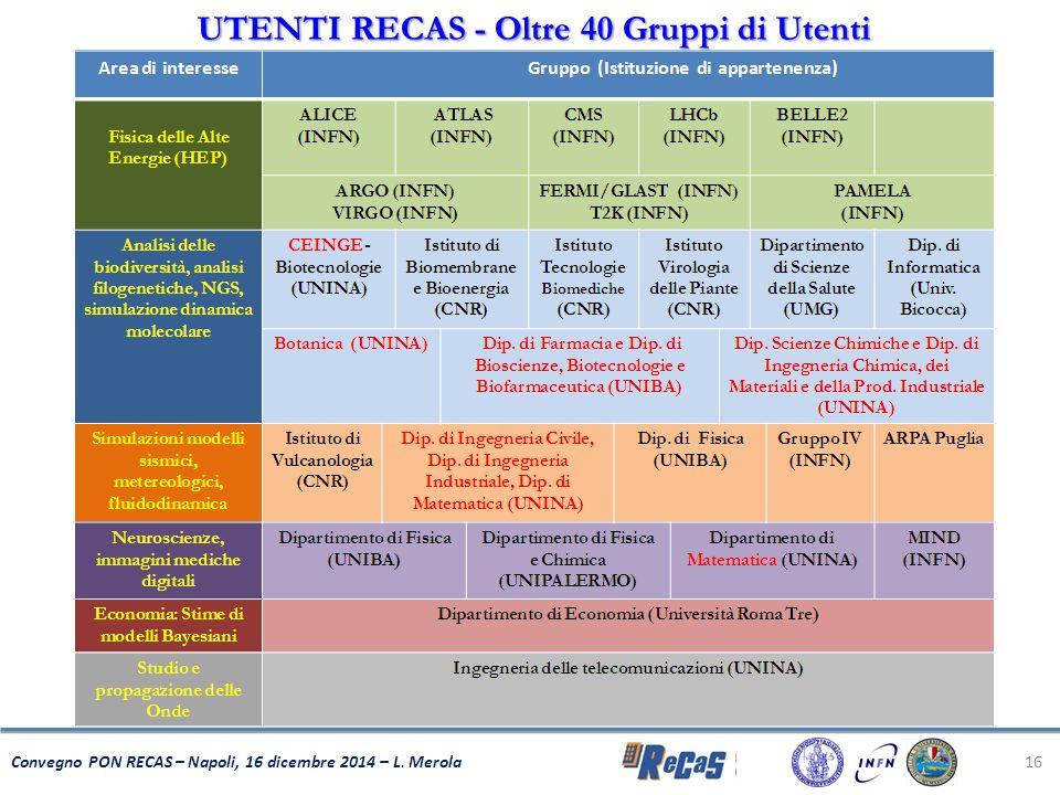 16 Convegno PON RECAS – Napoli, 16 dicembre 2014 – L. Merola UTENTI RECAS - Oltre 40 Gruppi di Utenti