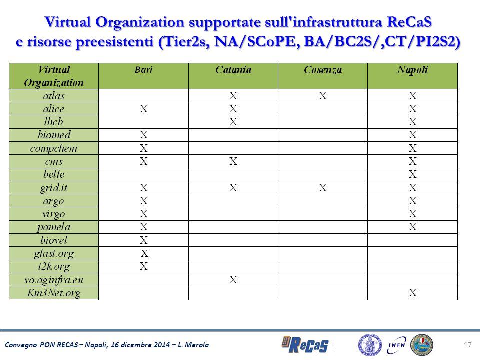 17 Convegno PON RECAS – Napoli, 16 dicembre 2014 – L. Merola Virtual Organization supportate sull'infrastruttura ReCaS e risorse preesistenti (Tier2s,