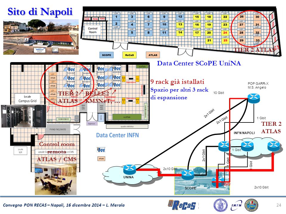 24 Convegno PON RECAS – Napoli, 16 dicembre 2014 – L. Merola INFN NAPOLI UNINA SCOPE 2x1 Gbit 1 Gbit 2x1 Gbit TIER2 2x10 Gbit POP GARR-X M.S. Angelo 1