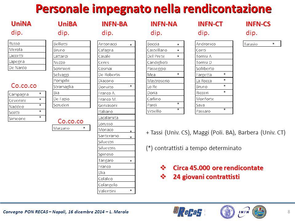 8 Convegno PON RECAS – Napoli, 16 dicembre 2014 – L. Merola UniNA dip. Co.co.co UniBA dip. Co.co.co INFN-BA dip. INFN-NA INFN-CT INFN-CS + Tassi (Univ