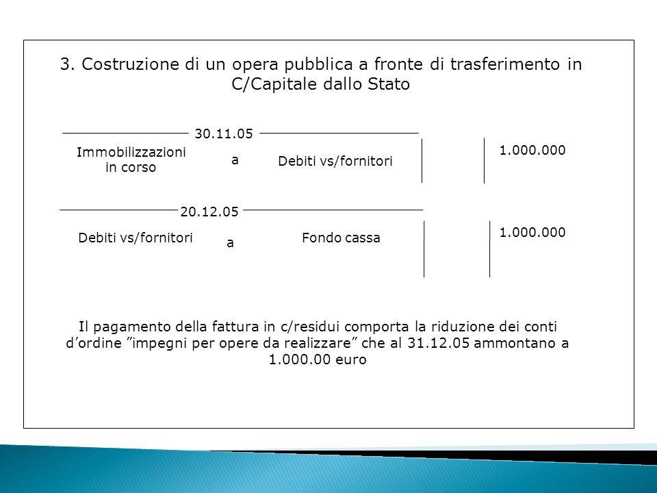20.12.05 Debiti vs/fornitoriFondo cassa 1.000.000 3.