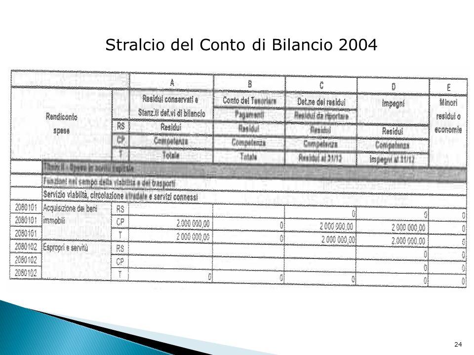 24 Stralcio del Conto di Bilancio 2004