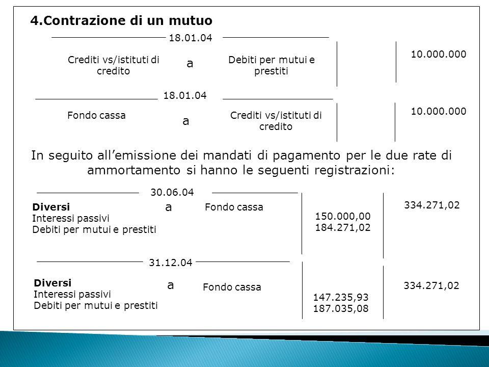 4.Contrazione di un mutuo 18.01.04 Crediti vs/istituti di credito Debiti per mutui e prestiti 18.01.04 Crediti vs/istituti di credito Fondo cassa 10.000.000 In seguito all'emissione dei mandati di pagamento per le due rate di ammortamento si hanno le seguenti registrazioni: Diversi Interessi passivi Debiti per mutui e prestiti 30.06.04 a Fondo cassa 150.000,00 184.271,02 334.271,02 31.12.04 Diversi Interessi passivi Debiti per mutui e prestiti a Fondo cassa 147.235,93 187.035,08 334.271,02 a a
