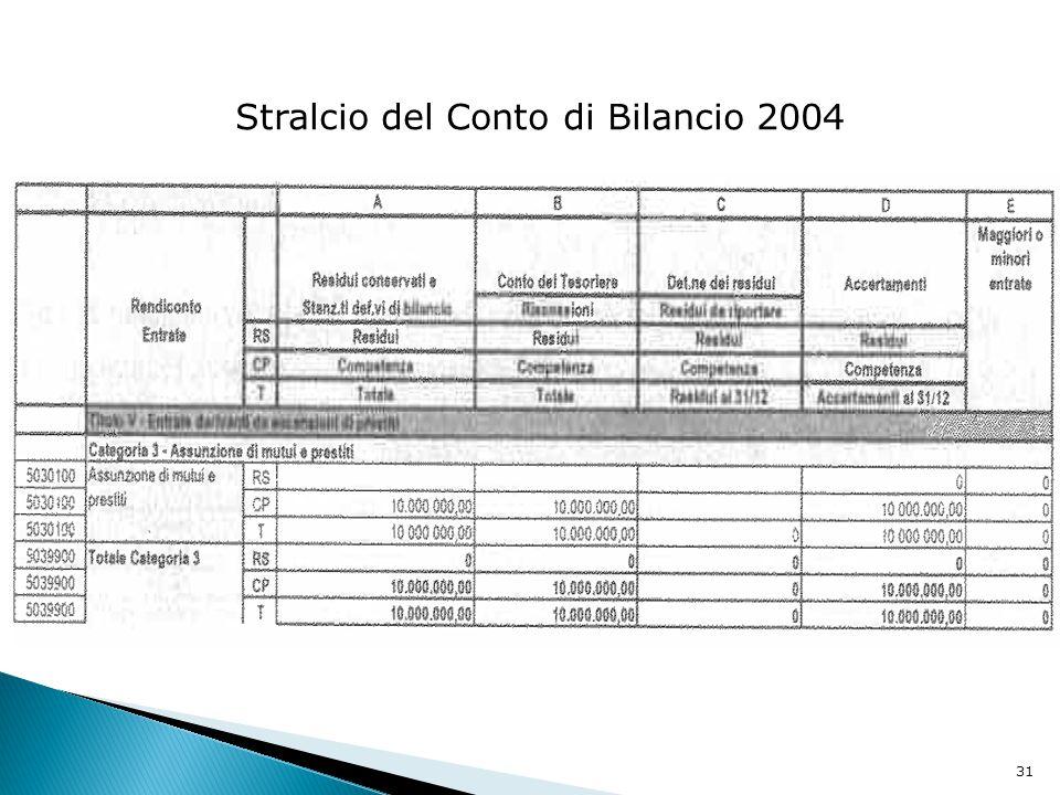 31 Stralcio del Conto di Bilancio 2004