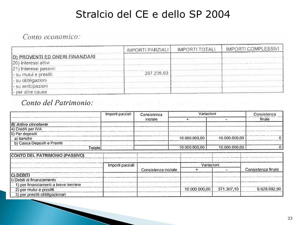 33 Stralcio del CE e dello SP 2004