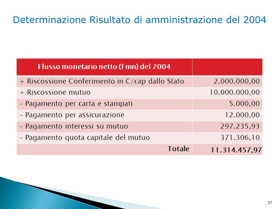 37 Flusso monetario netto (Fmn) del 2004 + Riscossione Conferimento in C/cap dallo Stato2.000.000,00 + Riscossione mutuo10.000.000,00 - Pagamento per carta e stampati5.000,00 - Pagamento per assicurazione12.000,00 - Pagamento interessi su mutuo297.235,93 - Pagamento quota capitale del mutuo371.306,10 Totale 11.314.457,97 Determinazione Risultato di amministrazione del 2004