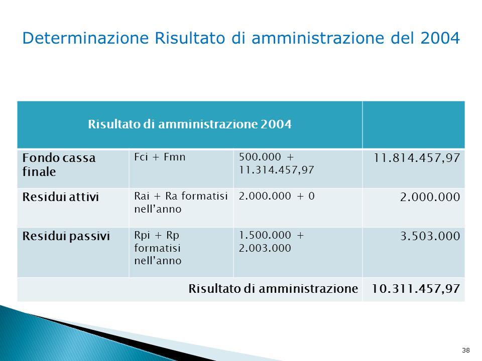 38 Determinazione Risultato di amministrazione del 2004 Risultato di amministrazione 2004 Fondo cassa finale Fci + Fmn500.000 + 11.314.457,97 11.814.457,97 Residui attivi Rai + Ra formatisi nell'anno 2.000.000 + 0 2.000.000 Residui passivi Rpi + Rp formatisi nell'anno 1.500.000 + 2.003.000 3.503.000 Risultato di amministrazione10.311.457,97