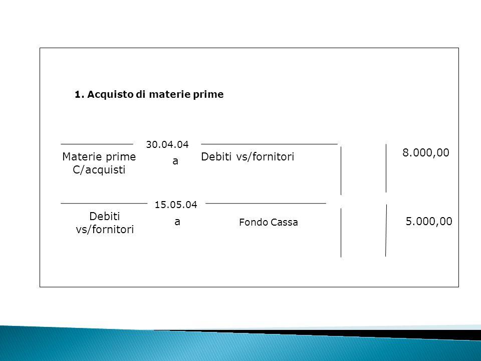 1. Acquisto di materie prime 15.05.04 Fondo Cassa 5.000,00 Debiti vs/fornitori a Materie prime C/acquisti Debiti vs/fornitori 8.000,00 30.04.04 a