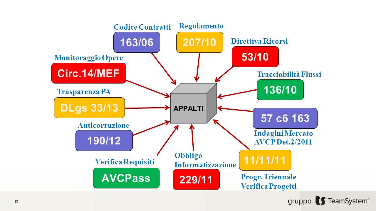 13 Codice Contratti Regolamento Direttiva Ricorsi Obbligo Informatizzazione Progr.
