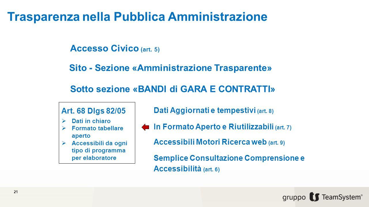 Trasparenza nella Pubblica Amministrazione 21 Accesso Civico (art.