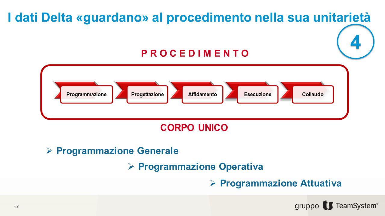 I dati Delta «guardano» al procedimento nella sua unitarietà 62 4 4 P R O C E D I M E N T O CORPO UNICO  Programmazione Generale  Programmazione Operativa  Programmazione Attuativa