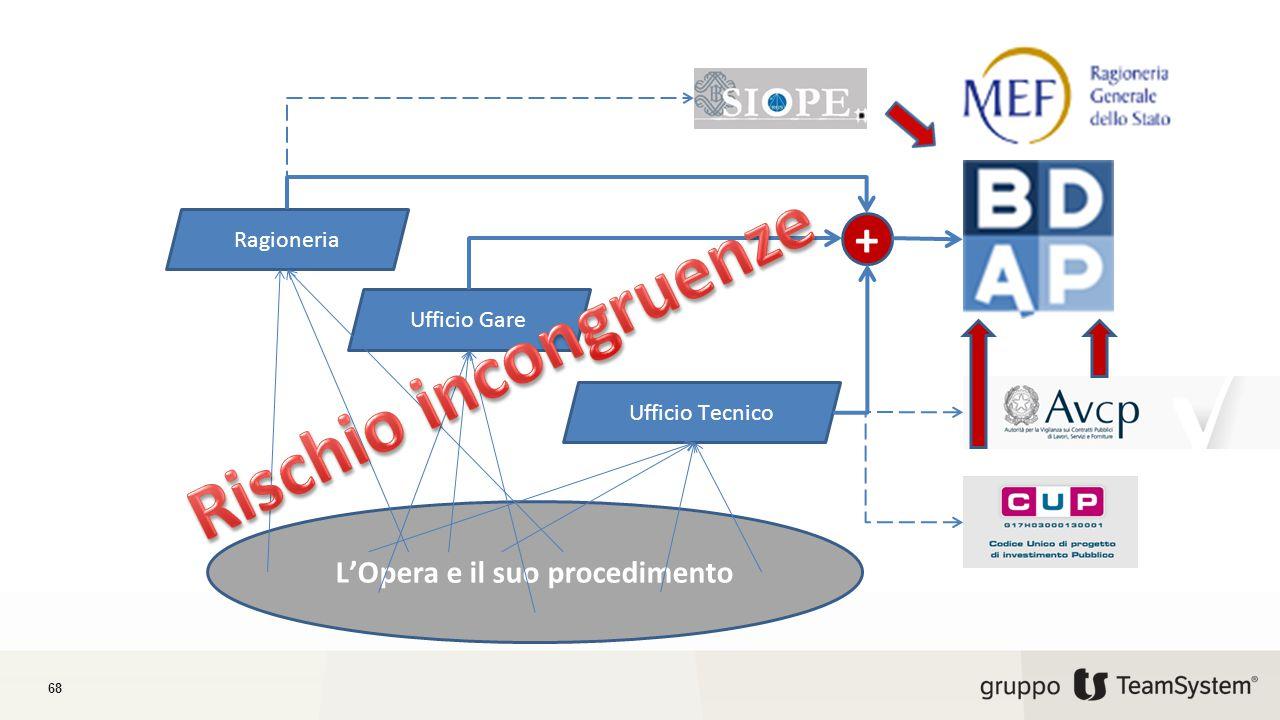 68 L'Opera e il suo procedimento Ragioneria Ufficio Tecnico Ufficio Gare +