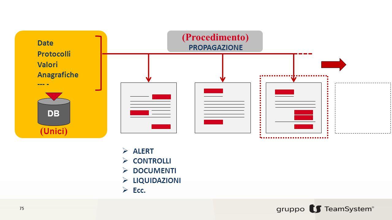 75 Date Protocolli Valori Anagrafiche PROPAGAZIONE (Procedimento) ( Unici ) --- - DB  ALERT  CONTROLLI  DOCUMENTI  LIQUIDAZIONI  Ecc.