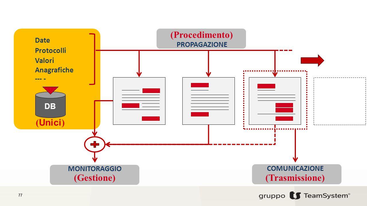 77 (Gestione) Date Protocolli Valori Anagrafiche PROPAGAZIONE MONITORAGGIO (Procedimento) COMUNICAZIONE (Trasmissione) ( Unici ) --- - DB