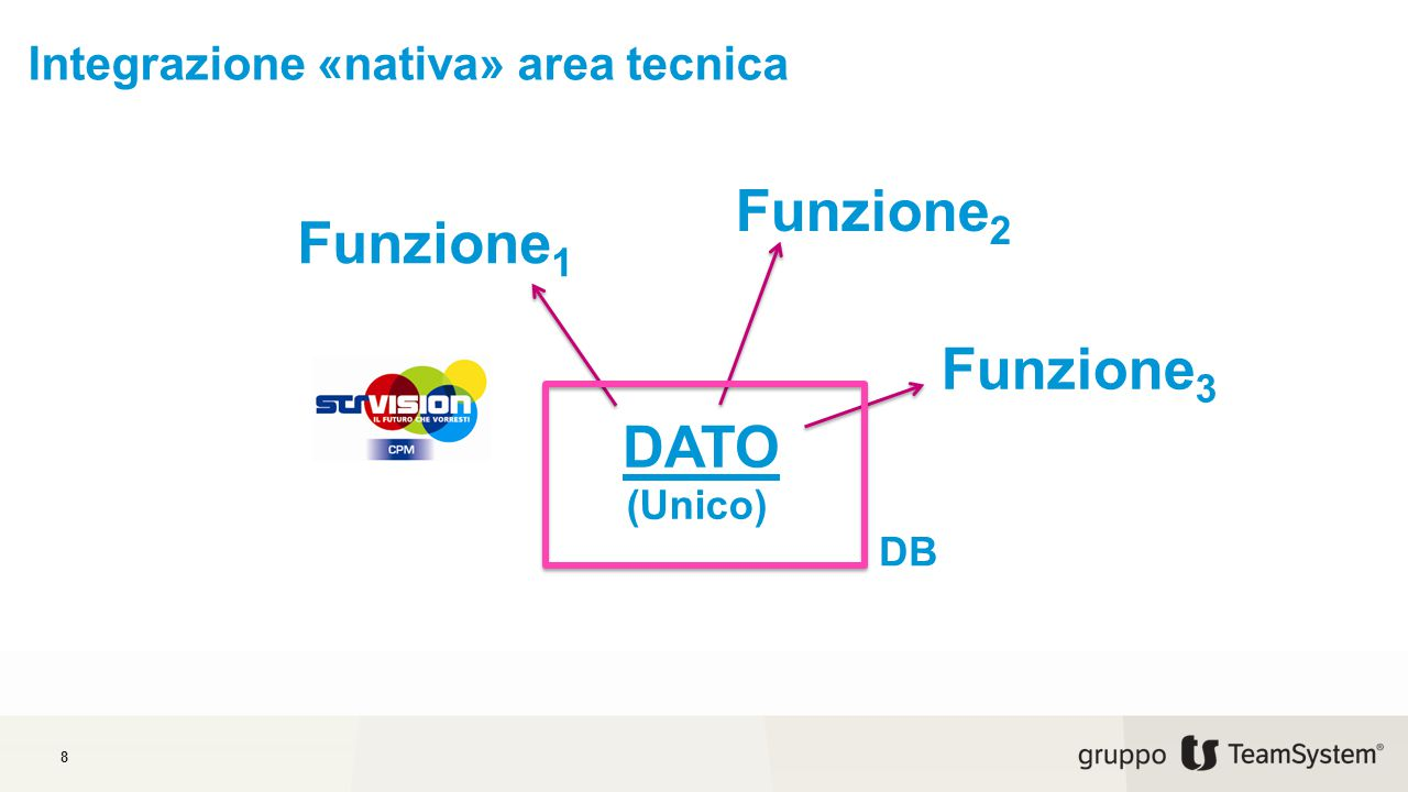 Integrazione «nativa» area tecnica 8 DATO (Unico) Funzione 1 Funzione 2 Funzione 3 DB