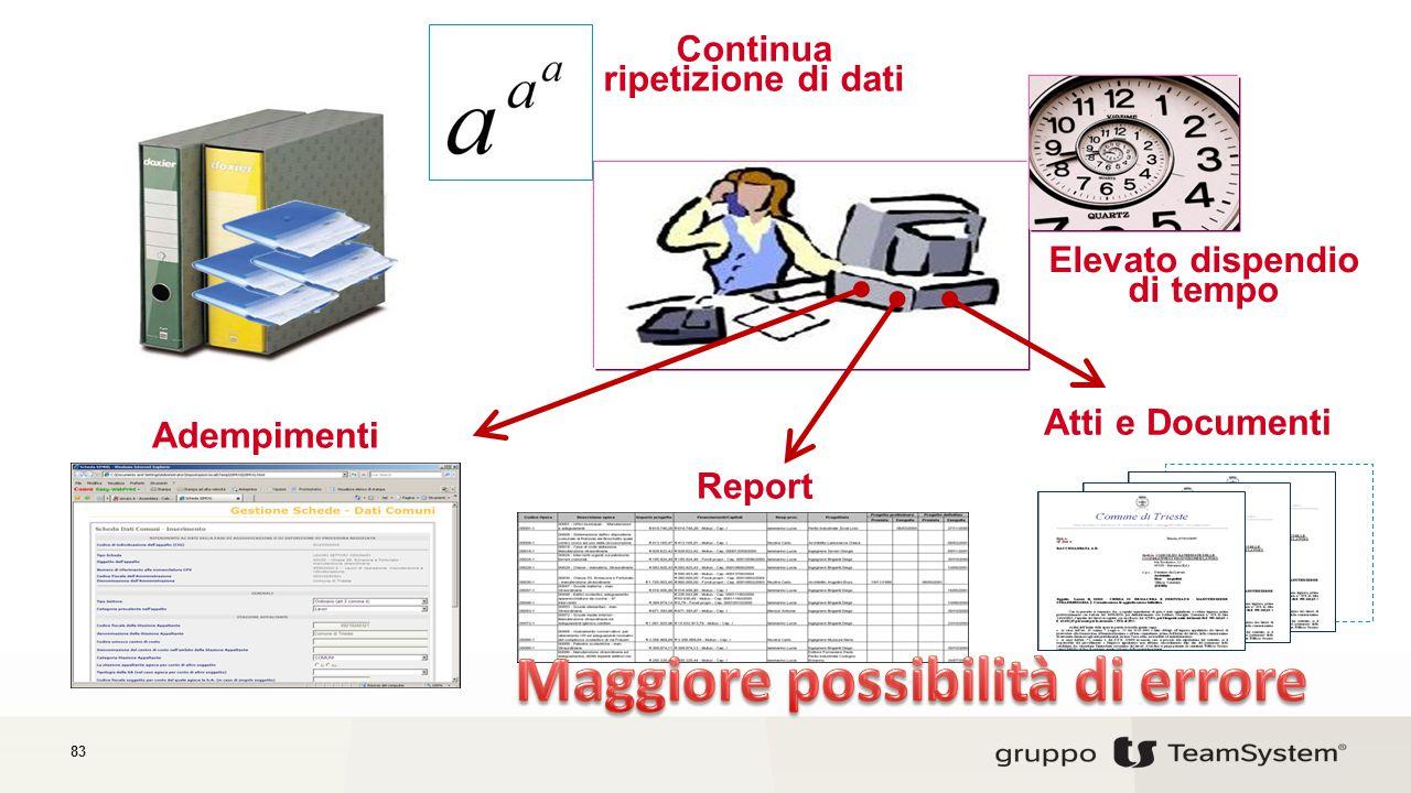 83 Adempimenti Report Atti e Documenti Elevato dispendio di tempo Continua ripetizione di dati