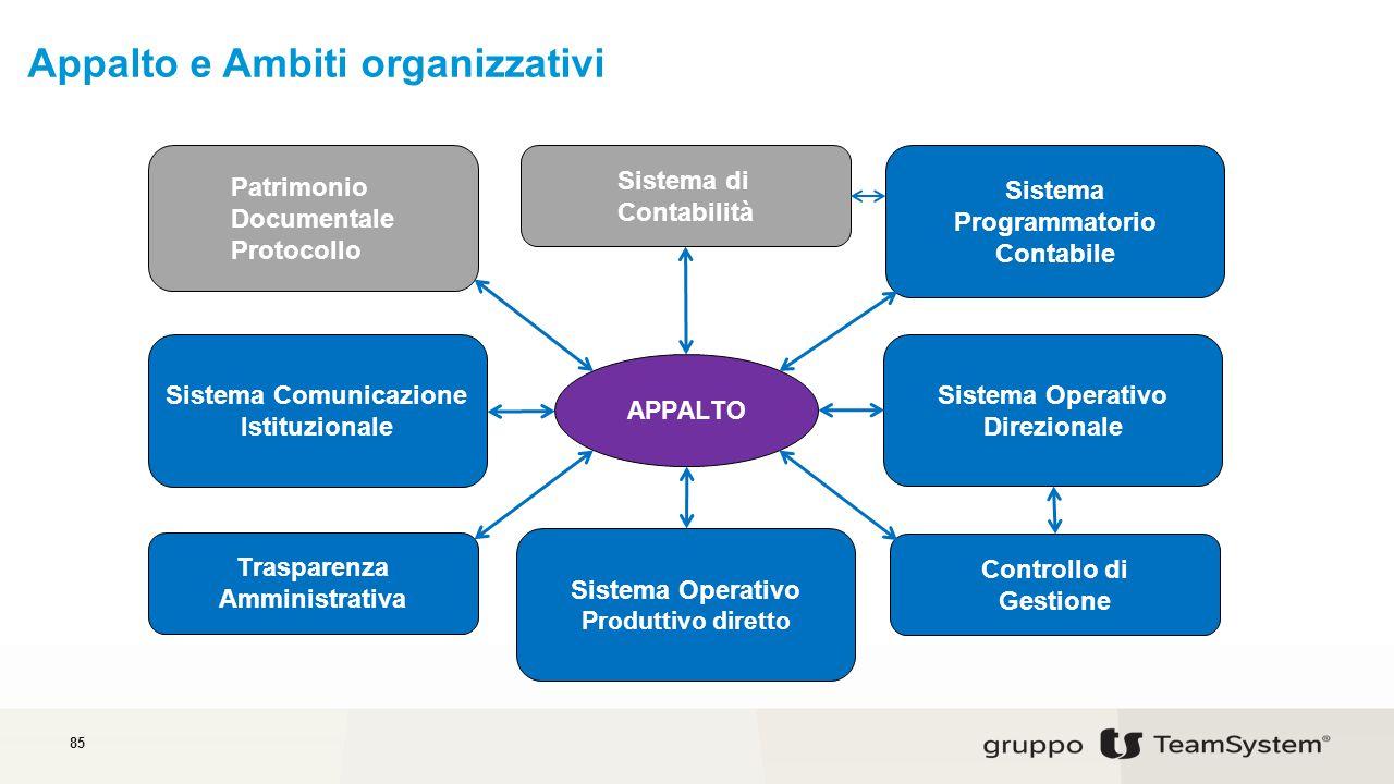 Appalto e Ambiti organizzativi 85 Patrimonio Documentale Protocollo APPALTO Sistema di Contabilità Controllo di Gestione Sistema Programmatorio Contabile Sistema Operativo Direzionale Sistema Comunicazione Istituzionale Sistema Operativo Produttivo diretto Trasparenza Amministrativa