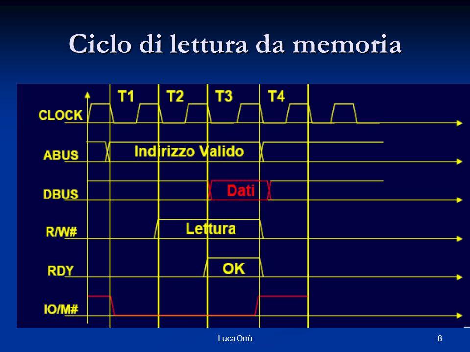 19Luca Orrù DMA: funzionamento Inizializzazione: Inizializzazione: La CPU carica nei registri IOAR e DC l'indirizzo dell'area di memoria ed il numero di parole da trasferire La CPU carica nei registri IOAR e DC l'indirizzo dell'area di memoria ed il numero di parole da trasferire La CPU informa inoltre il DMA controller della direzione del trasferimento (da memoria a periferica o viceversa ) La CPU informa inoltre il DMA controller della direzione del trasferimento (da memoria a periferica o viceversa )