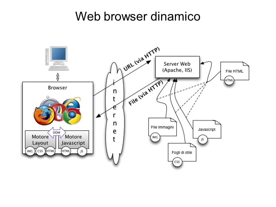 Web browser dinamico