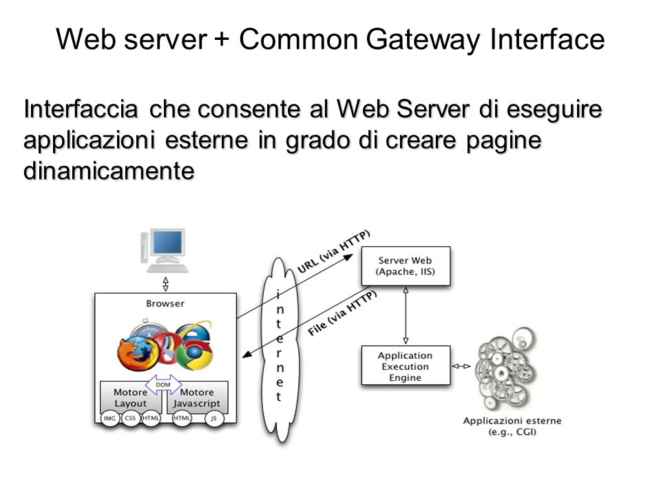 Web server + Common Gateway Interface Interfaccia che consente al Web Server di eseguire applicazioni esterne in grado di creare pagine dinamicamente