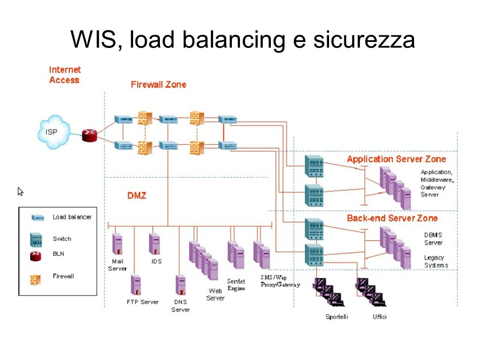 WIS, load balancing e sicurezza