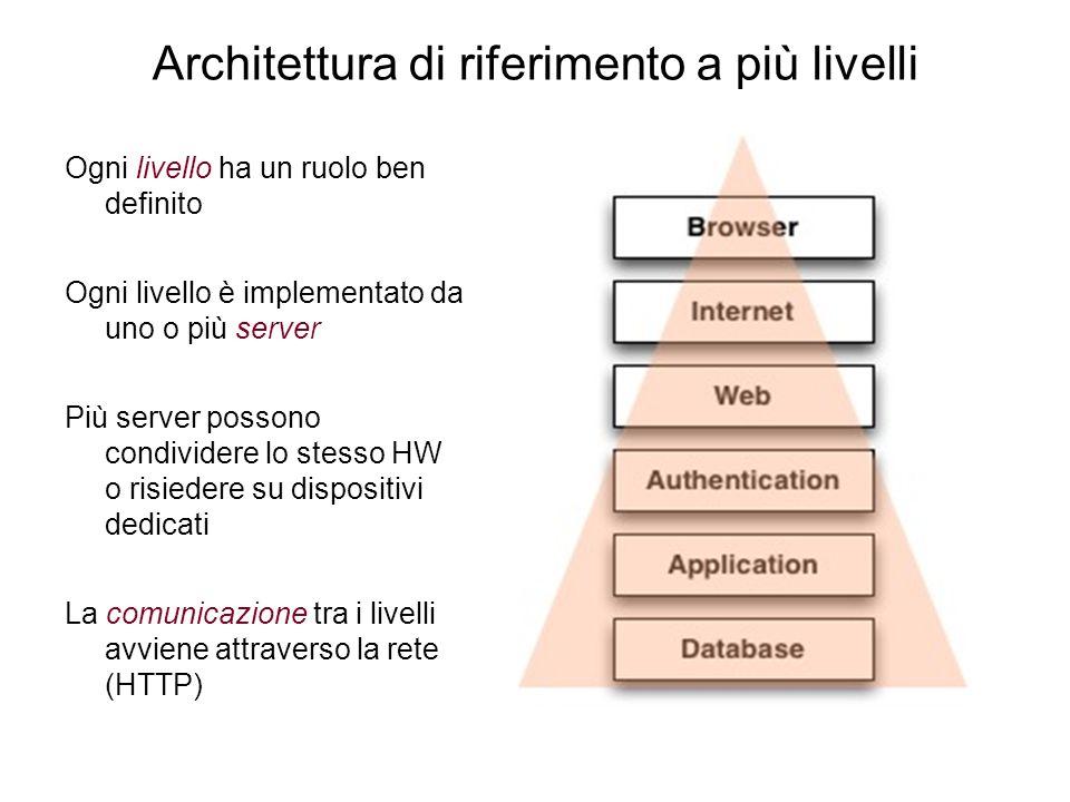 Architettura di base client-server