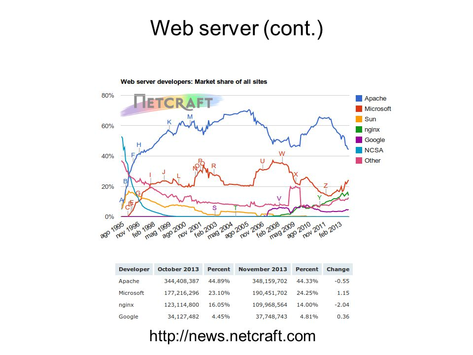 Web server (cont.) http://news.netcraft.com