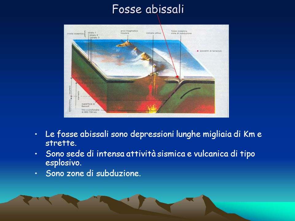 Fosse abissali Le fosse abissali sono depressioni lunghe migliaia di Km e strette. Sono sede di intensa attività sismica e vulcanica di tipo esplosivo