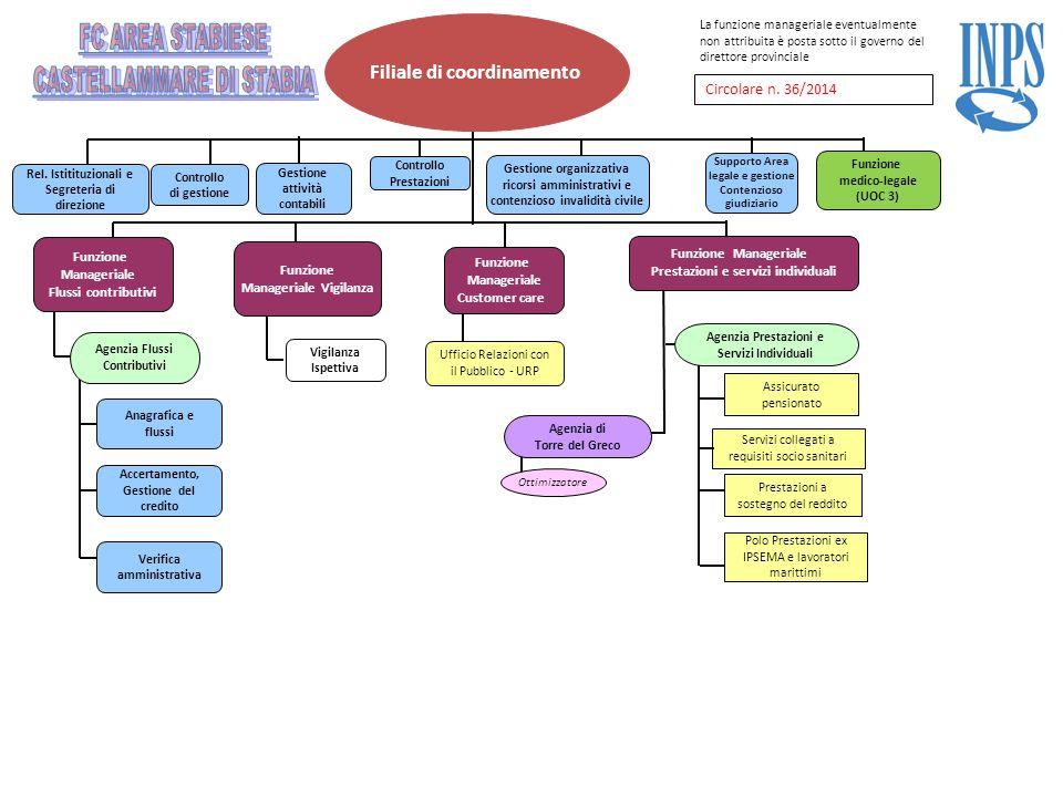 Filiale di coordinamento Agenzia di Torre del Greco Agenzia Prestazioni e Servizi Individuali Assicurato pensionato Prestazioni a sostegno del reddito