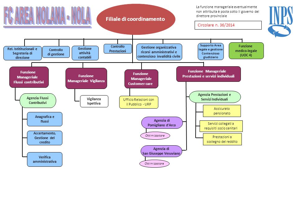 Filiale di coordinamento Agenzia di Afragola Agenzia Prestazioni e Servizi Individuali Assicurato pensionato Prestazioni a sostegno del reddito Rel.