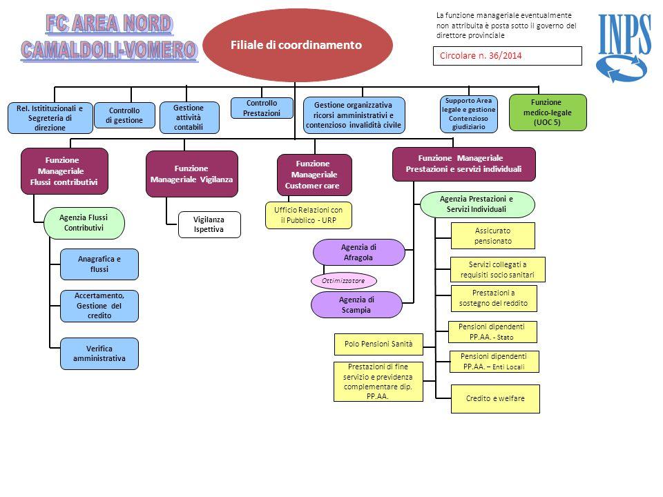 Filiale di coordinamento Agenzia di Afragola Agenzia Prestazioni e Servizi Individuali Assicurato pensionato Prestazioni a sostegno del reddito Rel. I