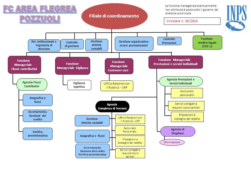 Filiale di coordinamento Agenzia di Giugliano Agenzia Prestazioni e Servizi Individuali Assicurato pensionato Prestazioni a sostegno del reddito Rel.